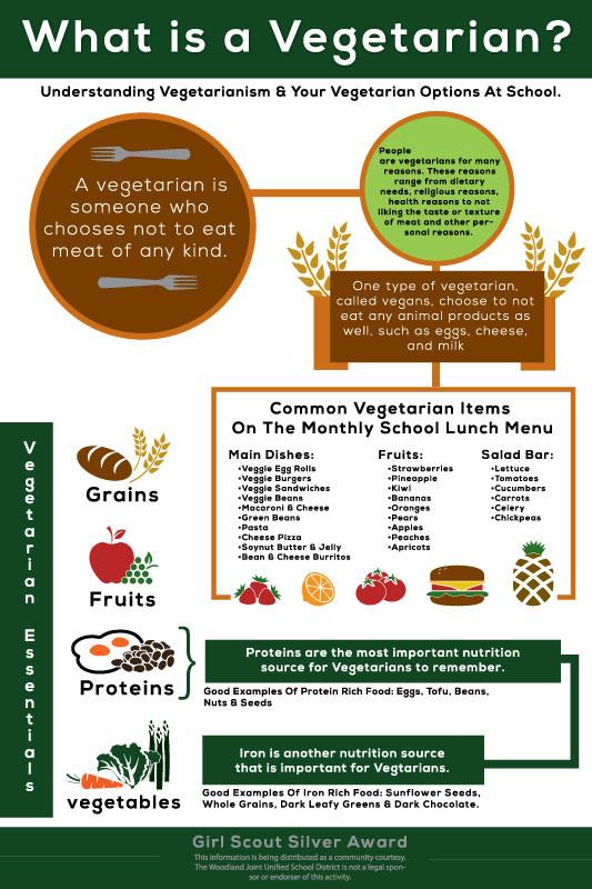 vegetarian-poster